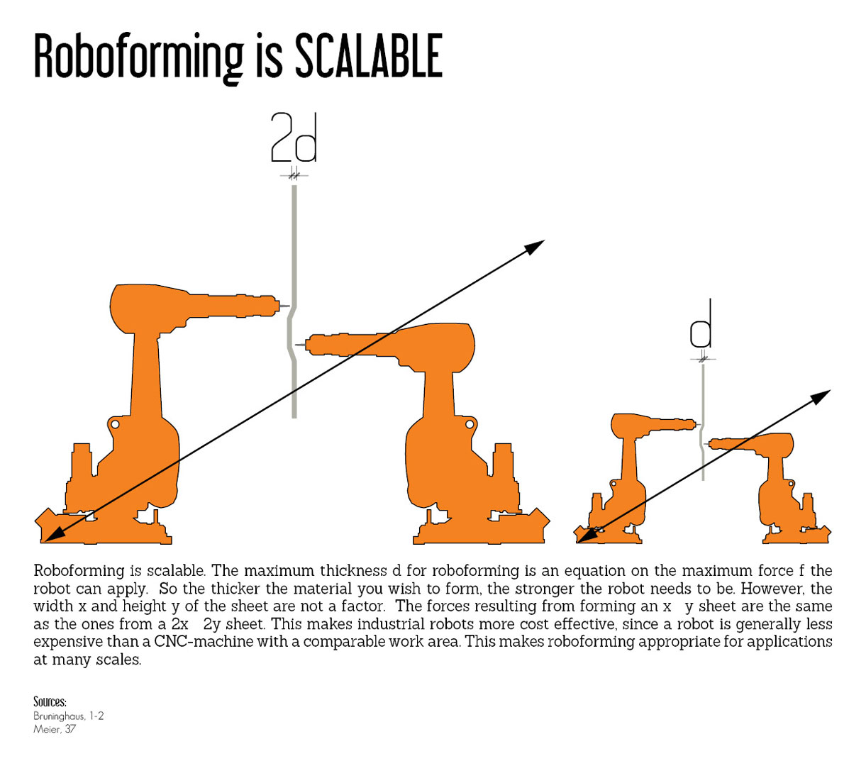Roboforming is Scalable